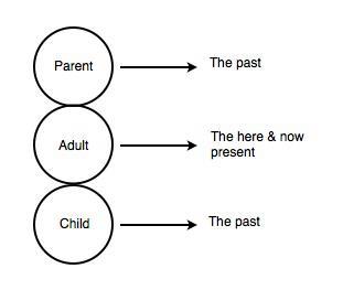 ES past & present