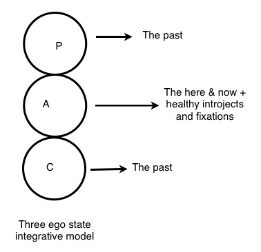 Three ego state integrative model - Jpeg