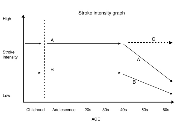Stroke intensity graph Jpeg