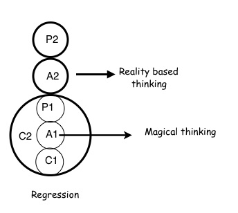 Regression ego states