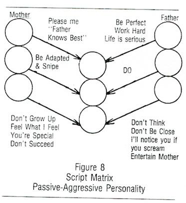 P:A script matrix